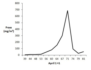 frass-graph